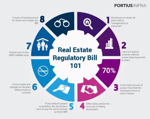 Real Estate Regulatory Bill 101